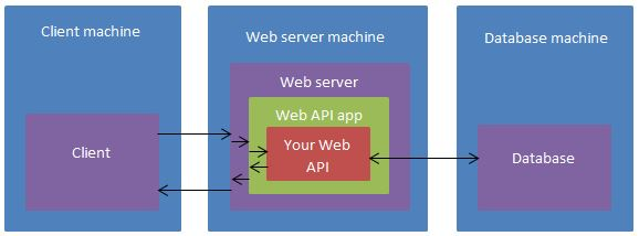 web api end to end