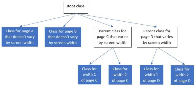 class hierarchy for page objects, showing a base class above all page objects and an intermediate parent class for pages that vary by screen width
