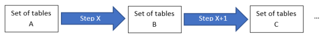 Step X goes between sets of tables A and B, step X+1 goes between sets of tables B and C