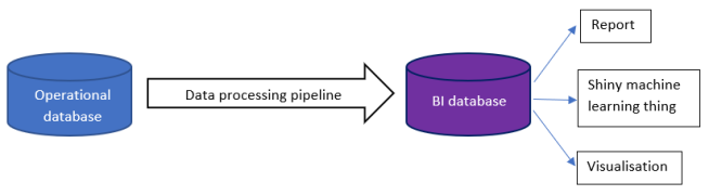 Data processing pipeline going from an operational database to a BI database, to support reports, machine learning or visualisations