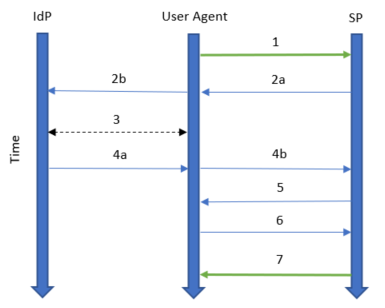 A timeline showing how messages flow between the IdP, the User Agent and the SP