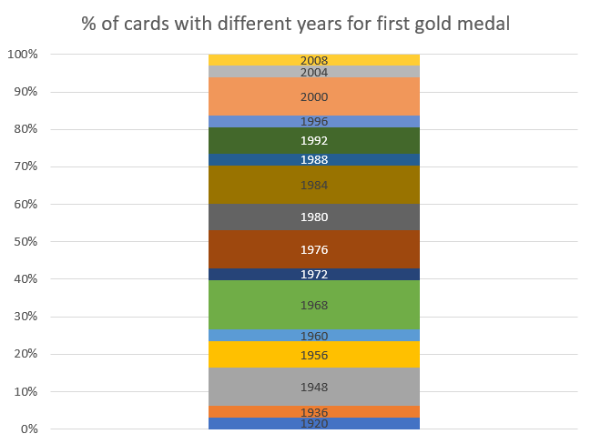 olympian year of first medal