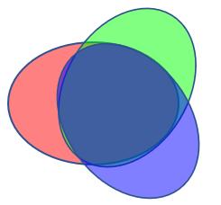 overlapping test data