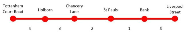 the same bit of tube as before, but gaps between stations numbered 0 to 4