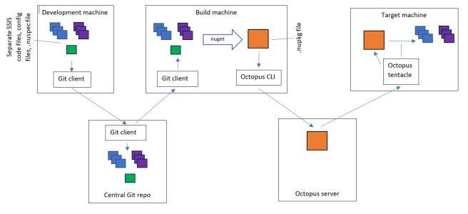 Diagram showing development machine -> central Git repo -> build machine -> Octopus server -> target machine