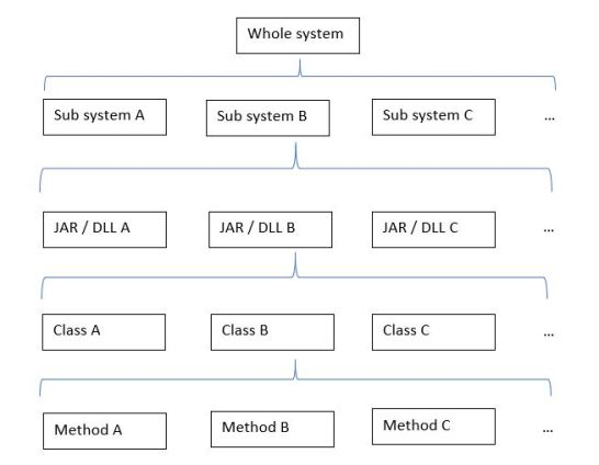 Boxes and lines describing a system - the whole system, containing sub-systems, containing JARs or DLLs, containing classes, containing methods