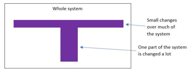 a capital T of change - a lot in one part of the system, and many parts changed a bit