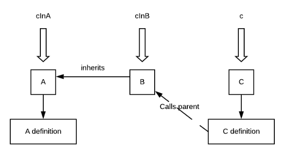 Diagram showing C overriding the definition of X from A that's inherited by B.