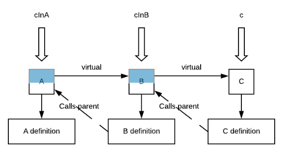 Diagram showing A, B and C being linked into a chain to find the definition for a virtual method