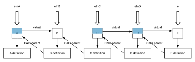 Diagram showing classes A-E, with one virtual chain involving classes A-B and another involving C-E