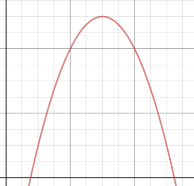Graph showing an upside down parabola