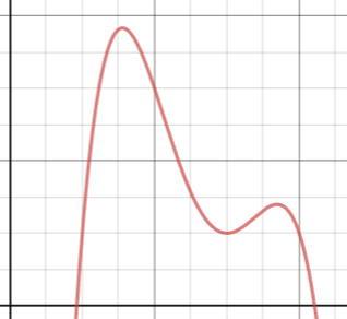 A graph showing a curve with more than one peak