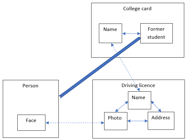 "the person plus driving licence diagram, plus another box labelled ""college card"" which contains two linked boxes labelled ""name"" and ""former student"". College card's name box and driving licence's name box are linked, and there's a heavy arrow from person to former student."