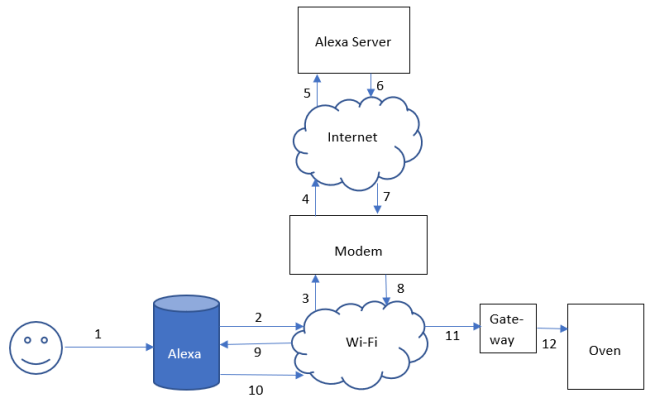 A diagram showing the interaction of the user, Alexa and the cooker