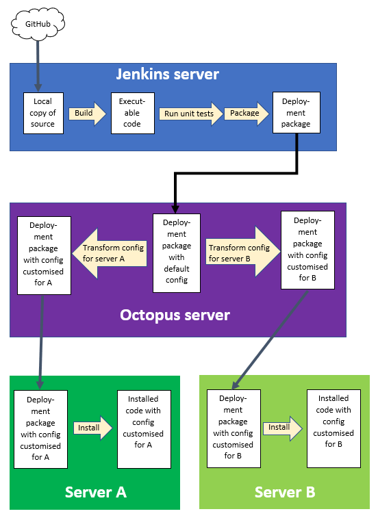 A simple CI/CD pipeline: GitHub -> Jenkins server -> Octopus server -> two servers to deploy on