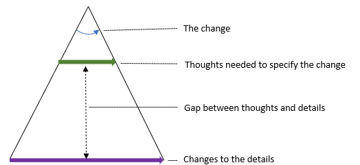 A diagram showing how a change often takes less thinking about than doing