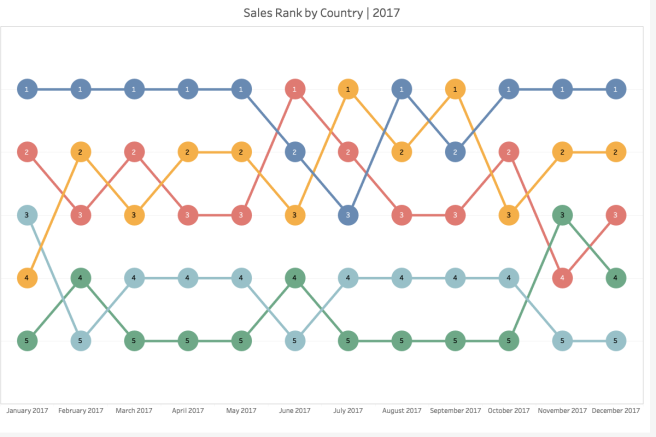 Example bump chart showing how sales rank varies between countries
