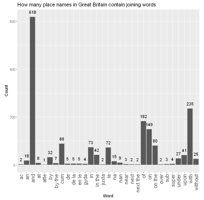 A bar graph showing how often joining words like 'and' appear in GB place names