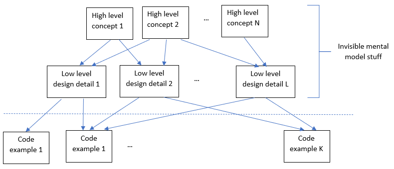 A tree-like diagram showing high level concepts, then low level design details, then code examples.  The code examples are visible; the rest are invisible