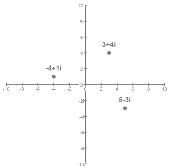 The points (3,4), (-4,1), (5,-3) on the complex plane