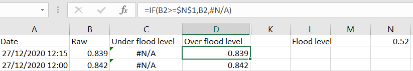 Screen shot from Excel showing one of a pair of formulae that split one data series into two, based on a threshold on the value in the input series