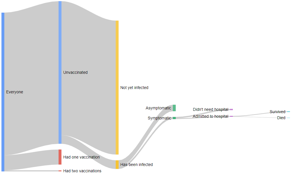 A Sankey diagram showing how Coronavirus has affected the UK as of late January 2021