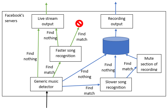 A diagram showing a generic music detector on the input soon after it arrives.  This feeds the live stream and storage.  If music is detected in the live stream, the data goes to faster song recognition.  If music is detected in the stream for recording, the data goes to slower song recognition.