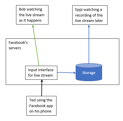 A diagram showing the live stream entering Facebook servers from Ted's phone, then splitting into two.  One path goes straight out to Bob watching the live stream, and the other path goes via storage so that Eppi can watch it later.
