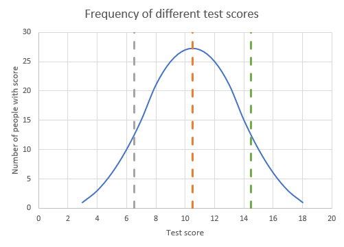 A bell curve centred on 10.5, going down to 3 and up to 18