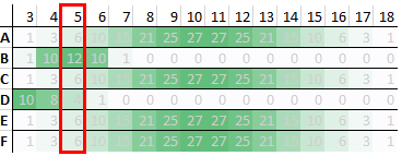 Table showing the range of scores for students who had a low score in the first test, with the probability that they will have each score.