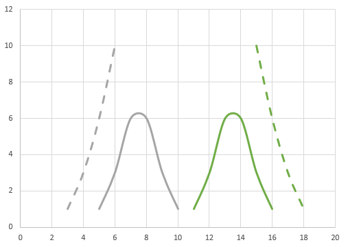 Graph showing the second test results of students who scored highest and lowest in the first test.  Both groups have shifted towards the mean compared to the first test.