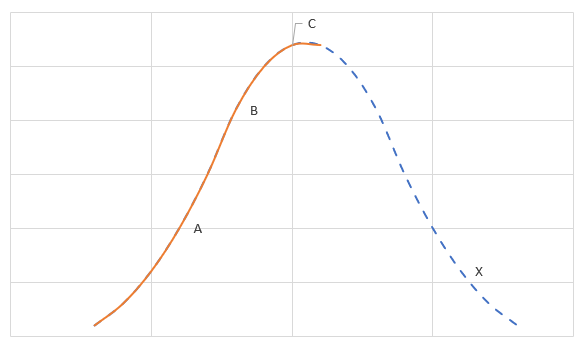 A Gaussian or bell curve.  A to C are on the left side of the curve, and X is below all of them on the right.