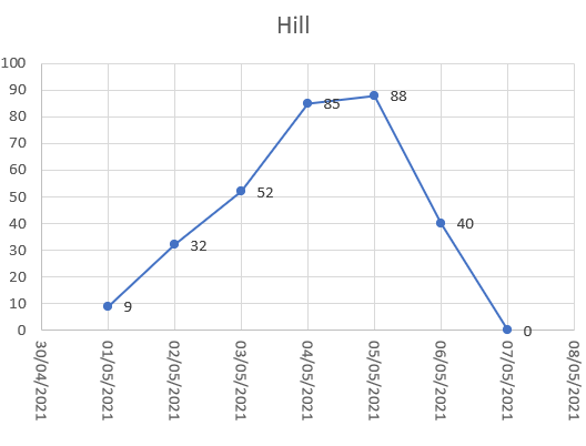 A graph showing a line that rises and then falls again (as a hill).  Starting at a point on the right hand side, which point on the left is at the same height?