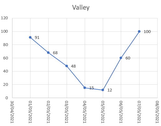 A graph showing a line that dips and then comes up again (as a valley).  Starting at a point on the right hand side, which point on the left is at the same height?