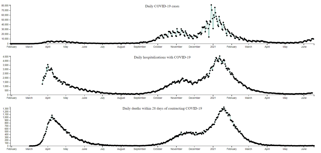 Screenshot of the three graphs, lined up above each other, using common time axes.