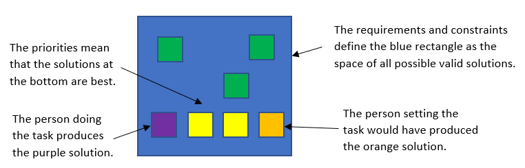 A blue rectangle showing the space of all valid solutions, due to the constraints and requirements.  Inside are squares representing solutions.  Priorities mean the solutions at the bottom are best.  The person doing the task produces a purple square bottom left.  The person setting task would have produced an orange square bottom right.