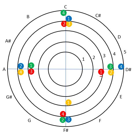 Similar diagram to the previous one, but showing the notes for four chords as coloured blobs.