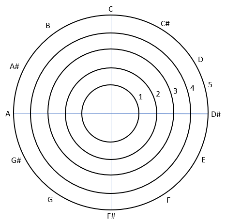 5 concentric circles, representing the first 5 octaves of notes.  Each octave has the notes C to B, starting with C at 12 o'clock, then C# at 1 o'clock etc.